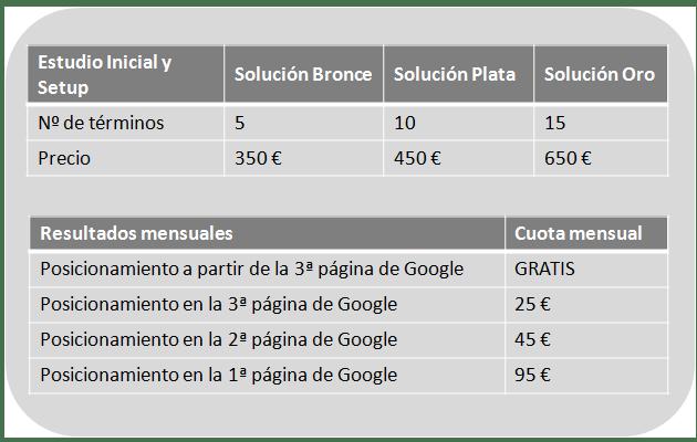 servicios seo por resultados G4
