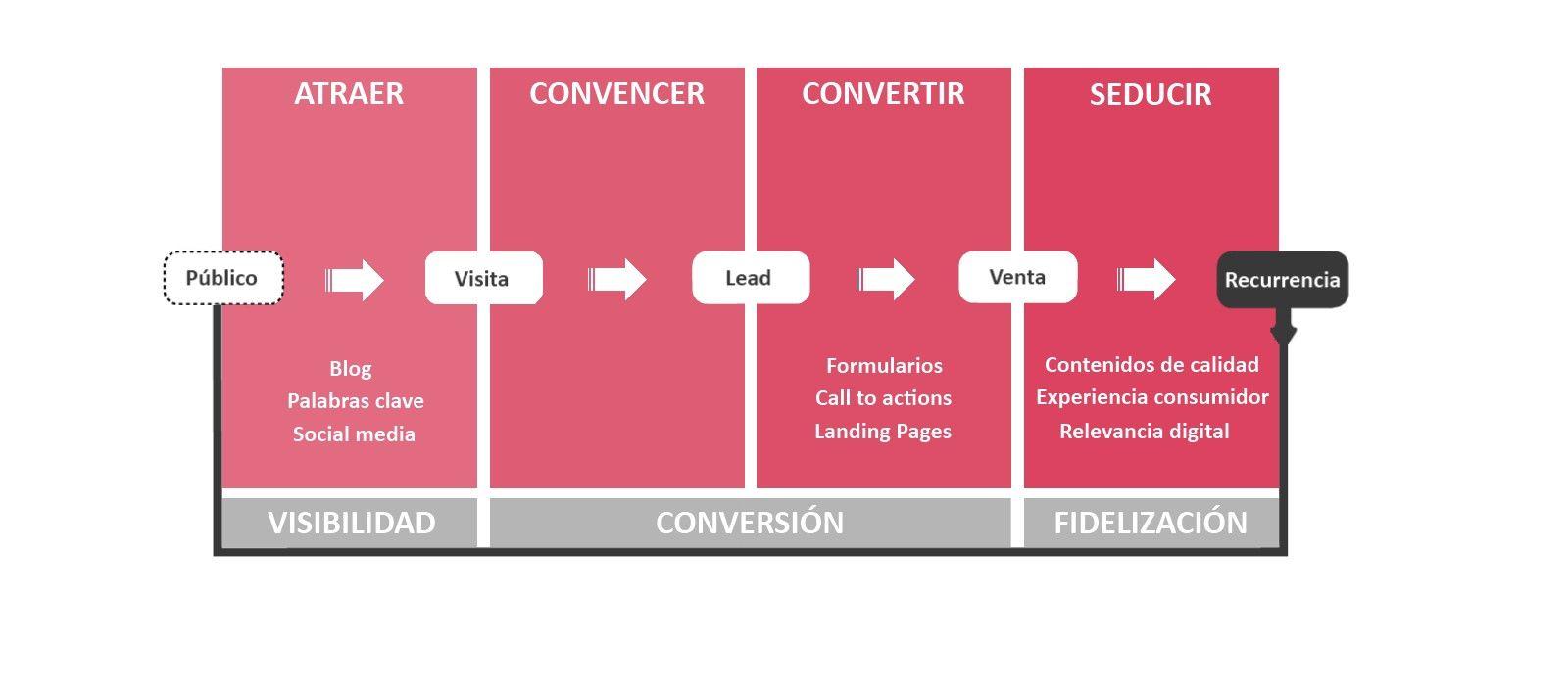 G4 modelo ecommerce