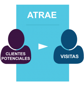atrae trafico con inbound marketing