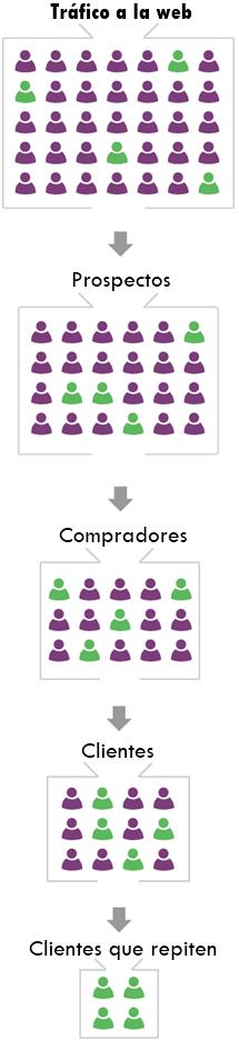 Optimización conversión web